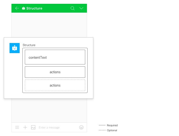 Send Messages - Message Bot -LINE WORKS